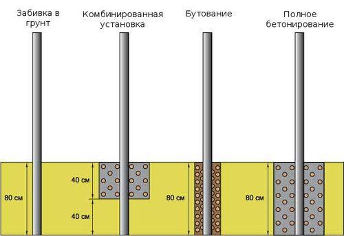 Выбор способа установки столбов