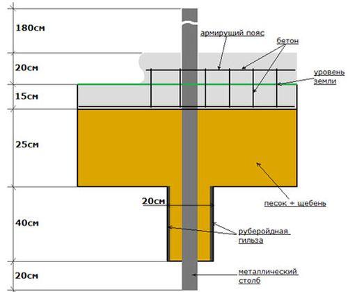 Схема ленточного фундамента