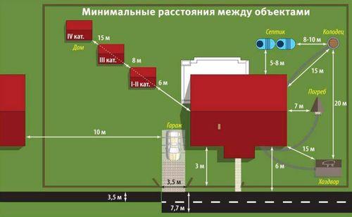 Схема расстояний между строениями