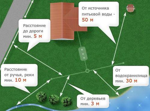 Нормативы на заборы между соседями ИЖС_03