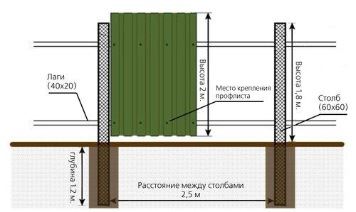 krepleniya_profnastila_na_zabor_02