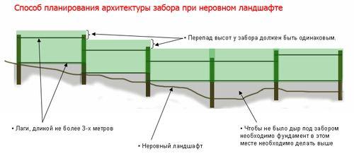 krepleniya_profnastila_na_zabor_03